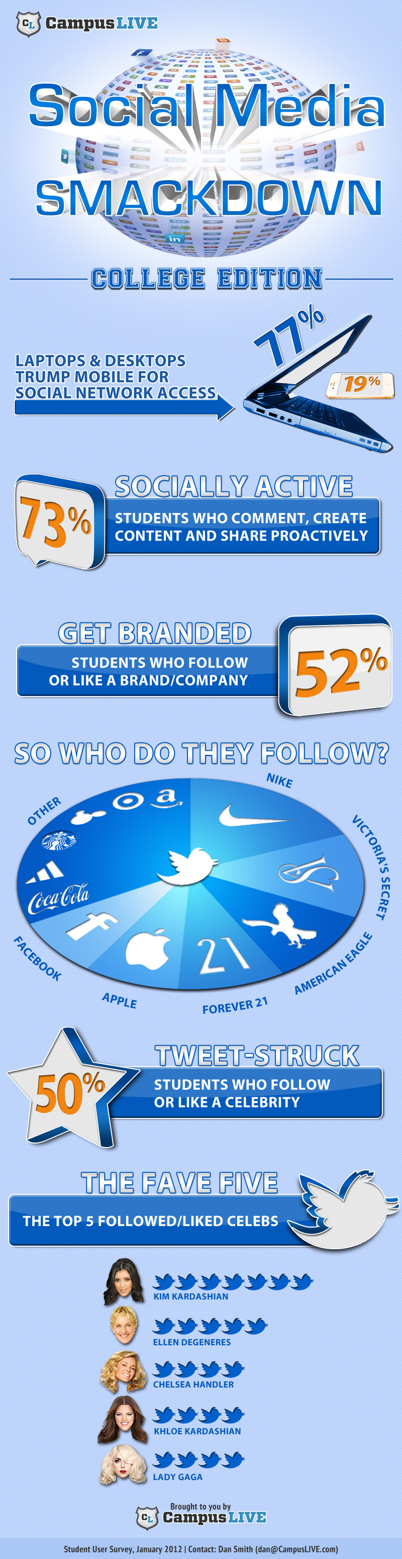 Social-Media-Smackdown-College-Edition-infographic