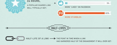 Stumbleupon Page Lifecycle