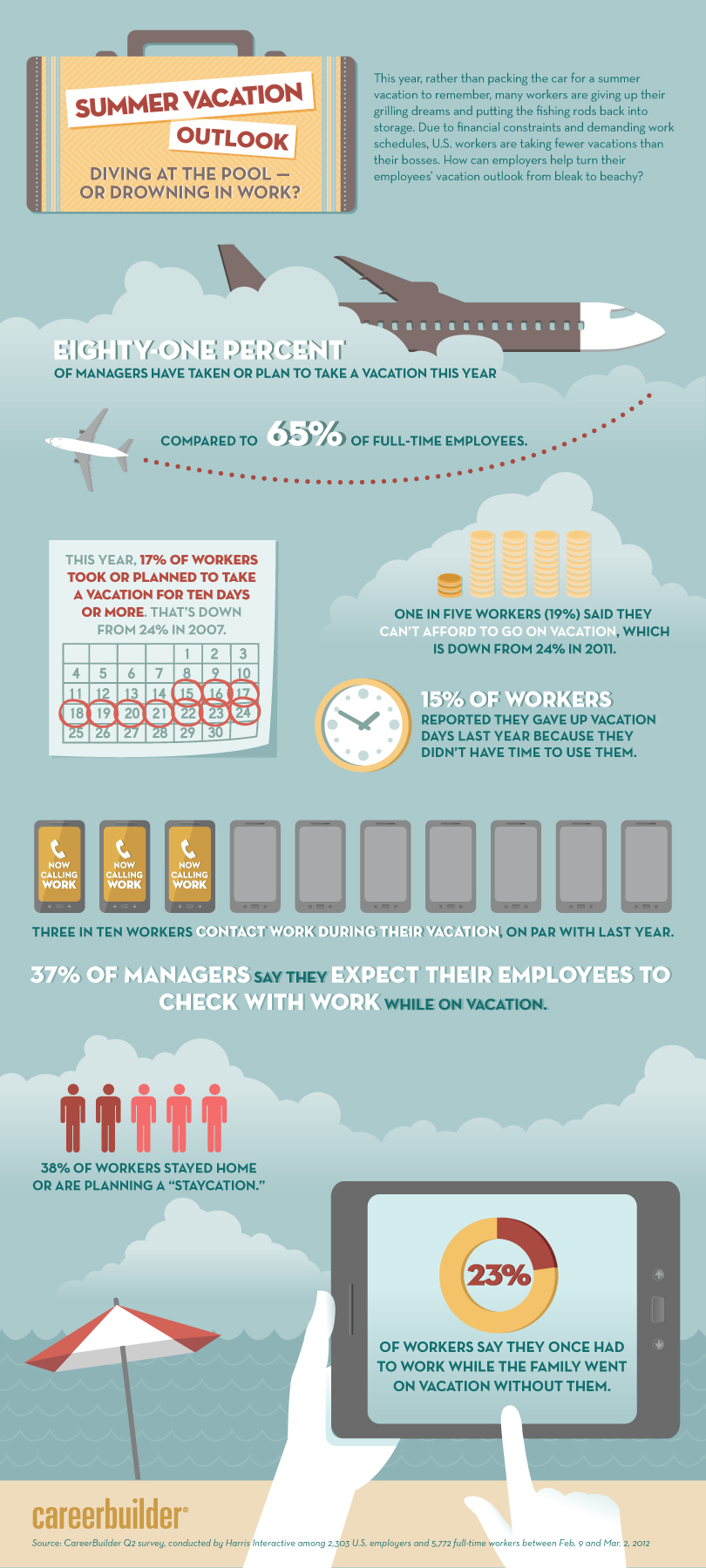 Summer-Vacation-Outlook-2012-infographic