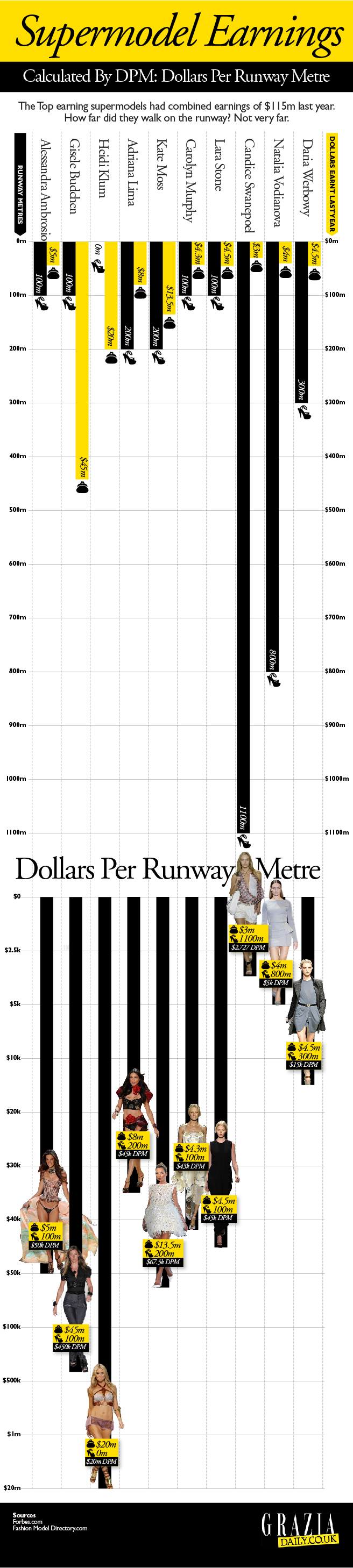Supermodel-Earnings-infographic