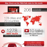 Insights in Tedx Success