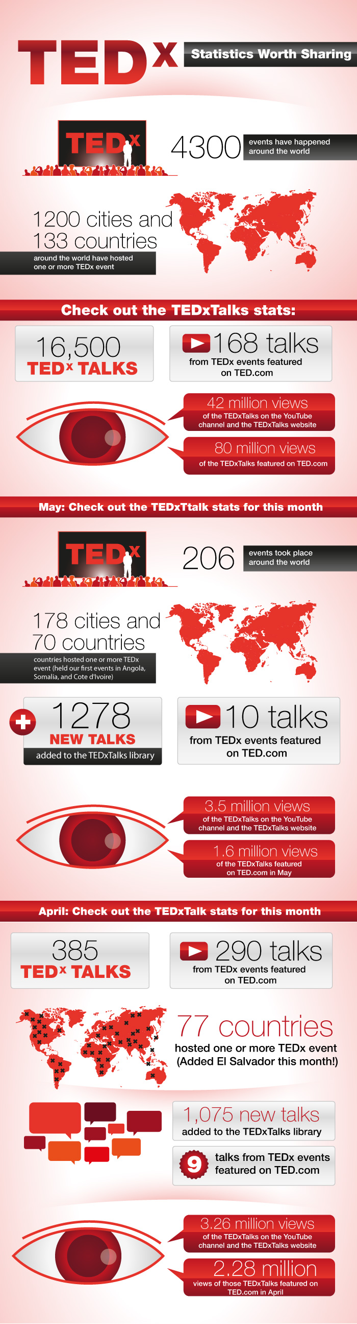 Insights in Tedx-Success-infographic