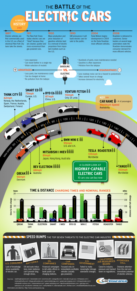 The-Battle-Of-Electric-Cars-infographic