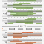 Seasonal fruits and vegetables guide