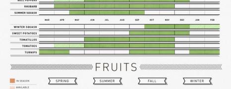 Seasonal fruits and vegetables guide