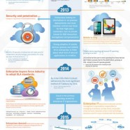 Cloud Impact And Adoption 2012-2015