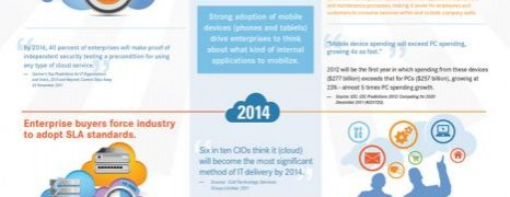Cloud Impact And Adoption 2012-2015