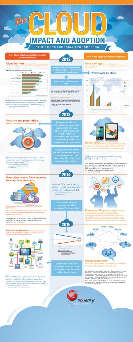 The-Cloud-Impact-And-Adoption-2012-2015-infographic