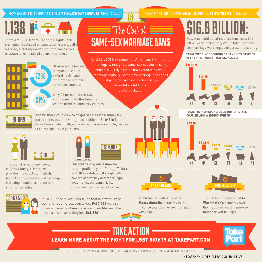 The-Cost-Of-Same-Sex-Marriage-Bans-infographic