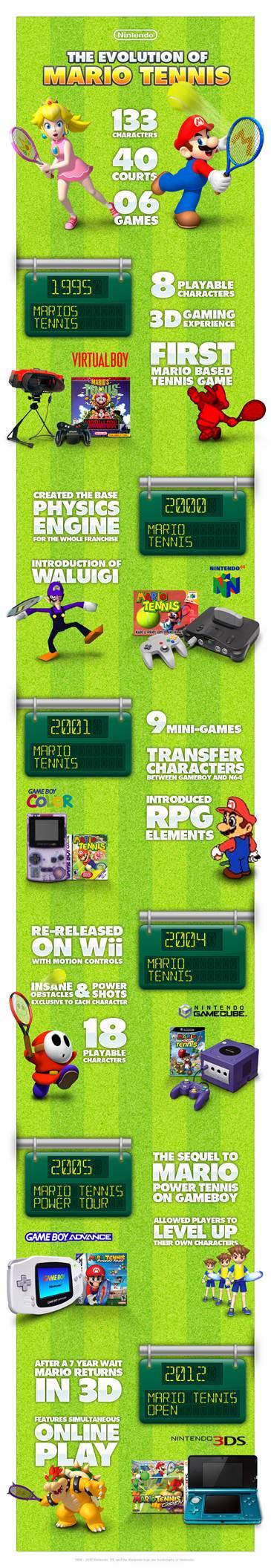 The-Evolution-Of-Mario-Tennis-infographic