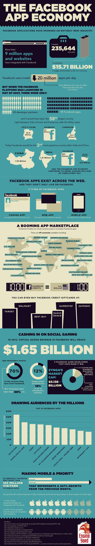 Facebook-App-Economy-infographic