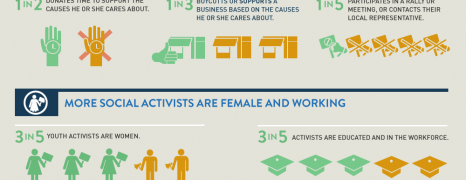 The Future Of Social Activism
