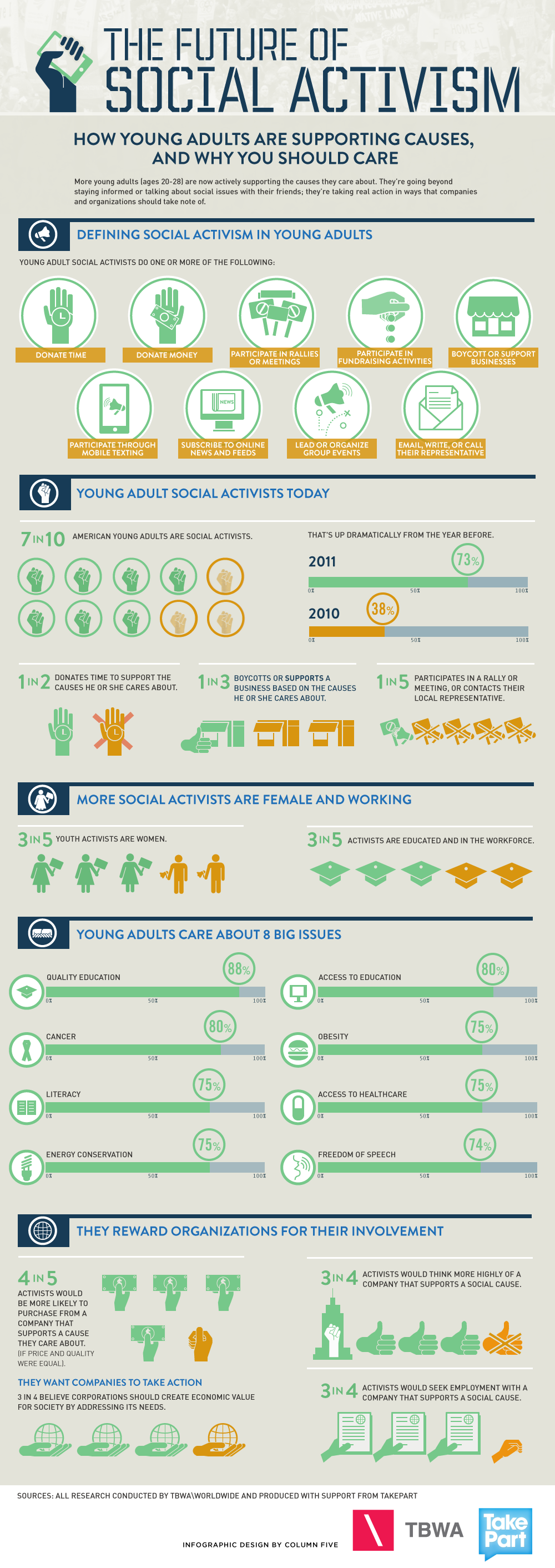 The-Future-Of-Social-Activism-infographic