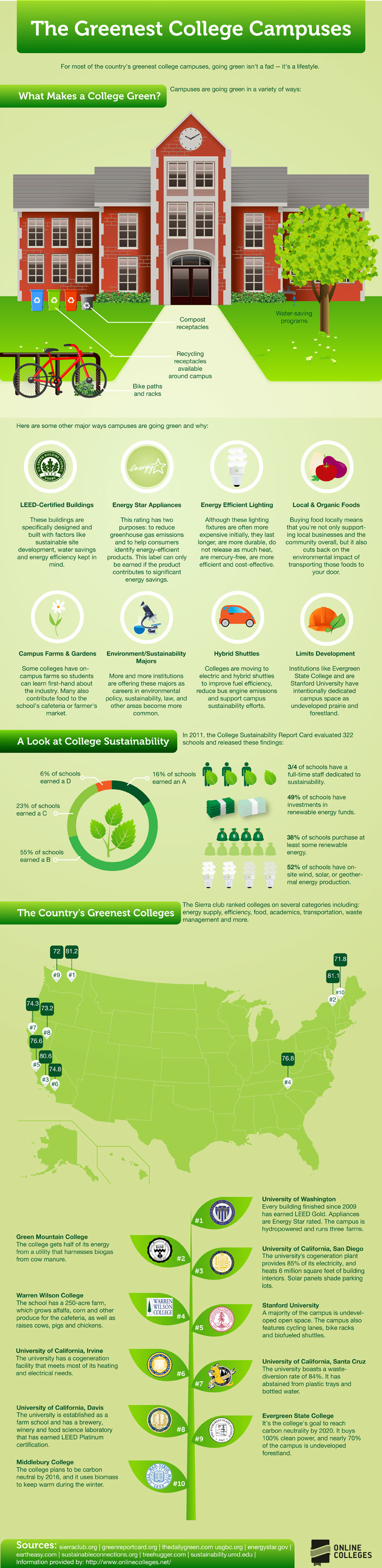 The-Greenest-College-Campuses-infographic