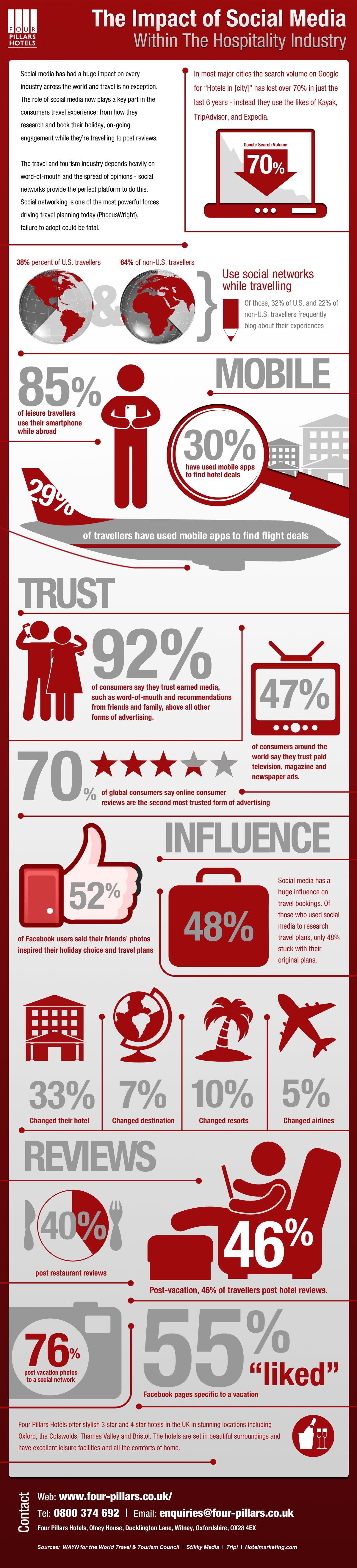 The-Impact-Of-Social-Media-Travel-And-Hospitality-infographic