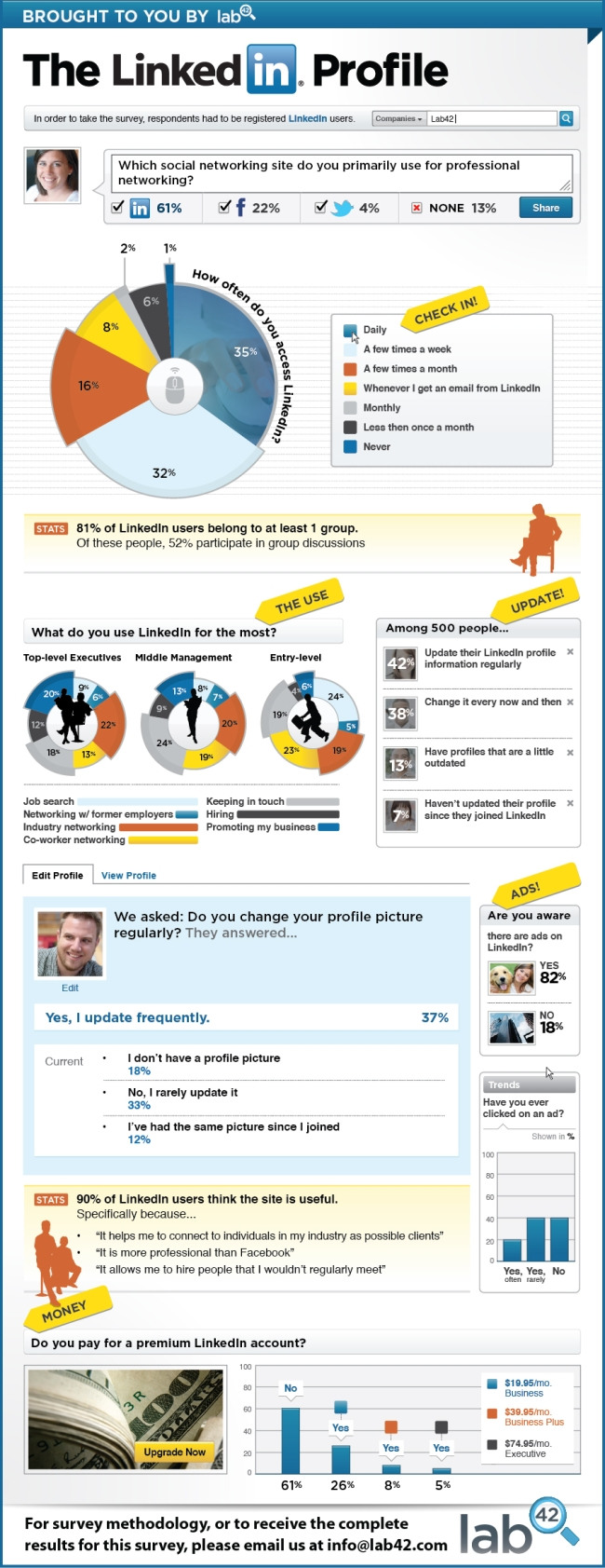 The-Linkedin-Profile-infographic