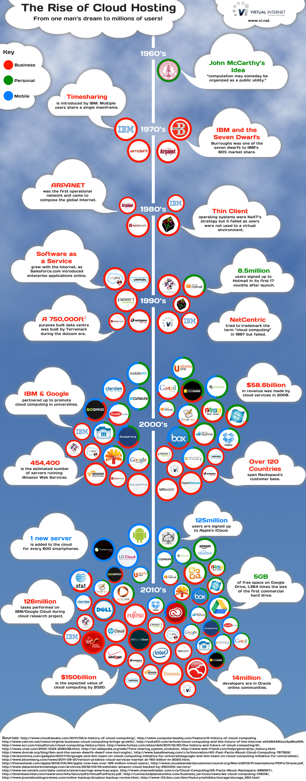 The-Rise-Of-Cloud-Hosting-infographic
