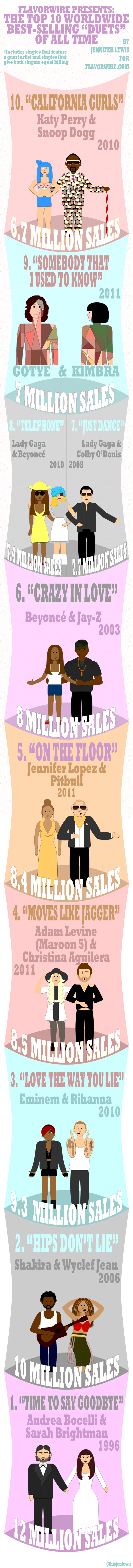 The-Top-10-Best-Selling-Duets-infographic