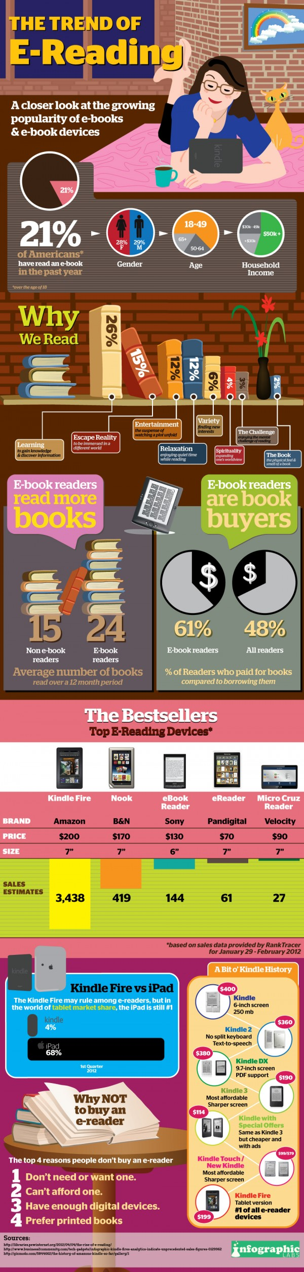 The-Trend-Of-E-Reading-infographic