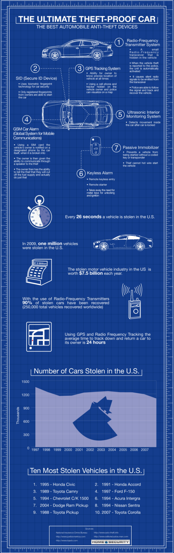 Theft-Proof-Car-infographic