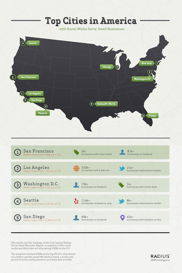 Top-Social-Business-Cities-In-America-infographic