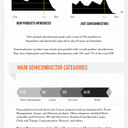 Trends Of New Electronic Products 2011