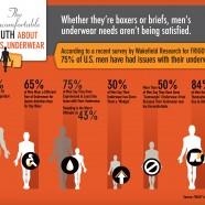 Uncomfortable Men's underwear