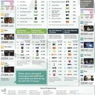 Tv Show Social Buzz 2012