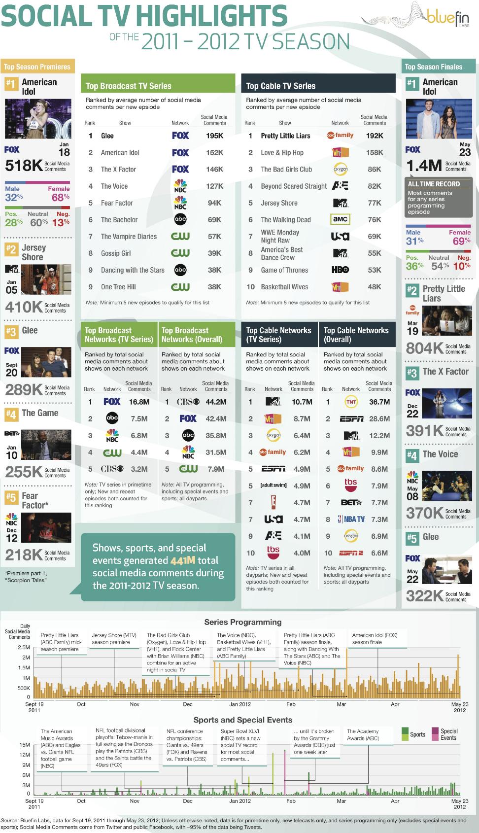 Tv-Show-Social-Buzz-2012-infographic