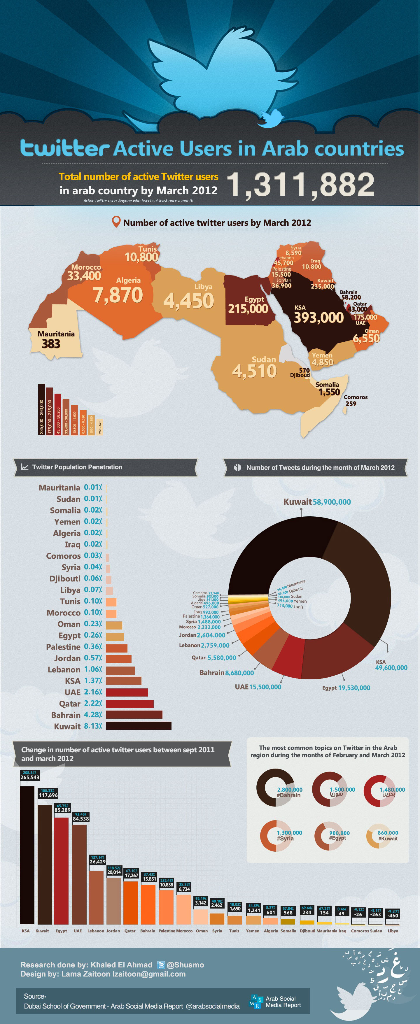 Twitter-Active-Users-In-Arab-Countries-infographic