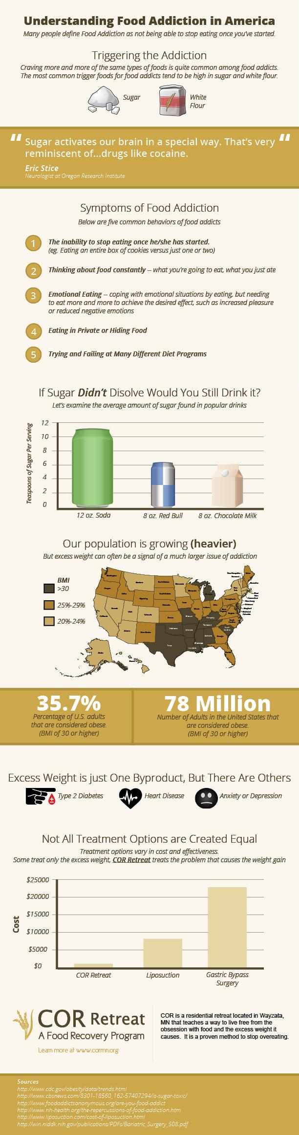 Understanding-Food-Addiction-In-America-infographic