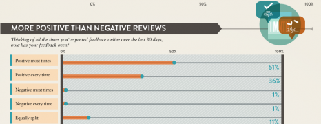 Unselfish Online Reviews