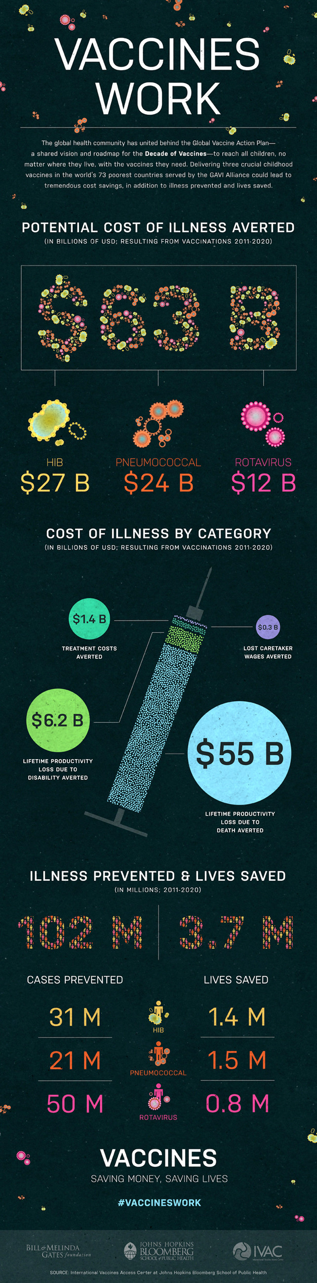 Vaccines-Save-Lives-And-Money-infographic