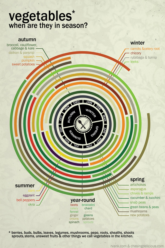 Veggies-In-Season-infographic