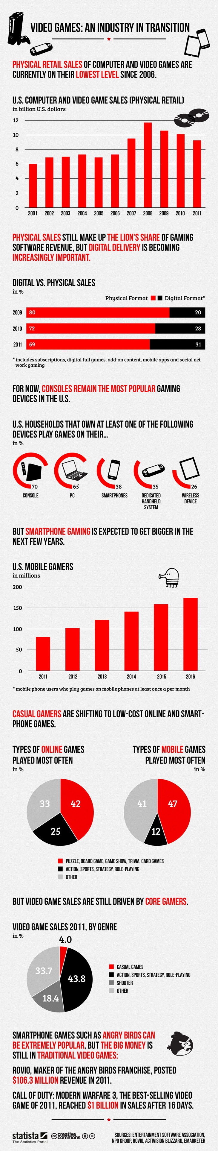 Video-Games-Industry-In-Trasition-infographic