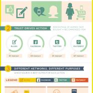 Women Blogs & Social Media