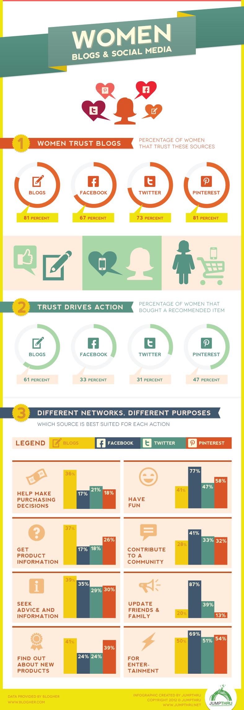 Women-Blogs-&-Social-Media-infographic