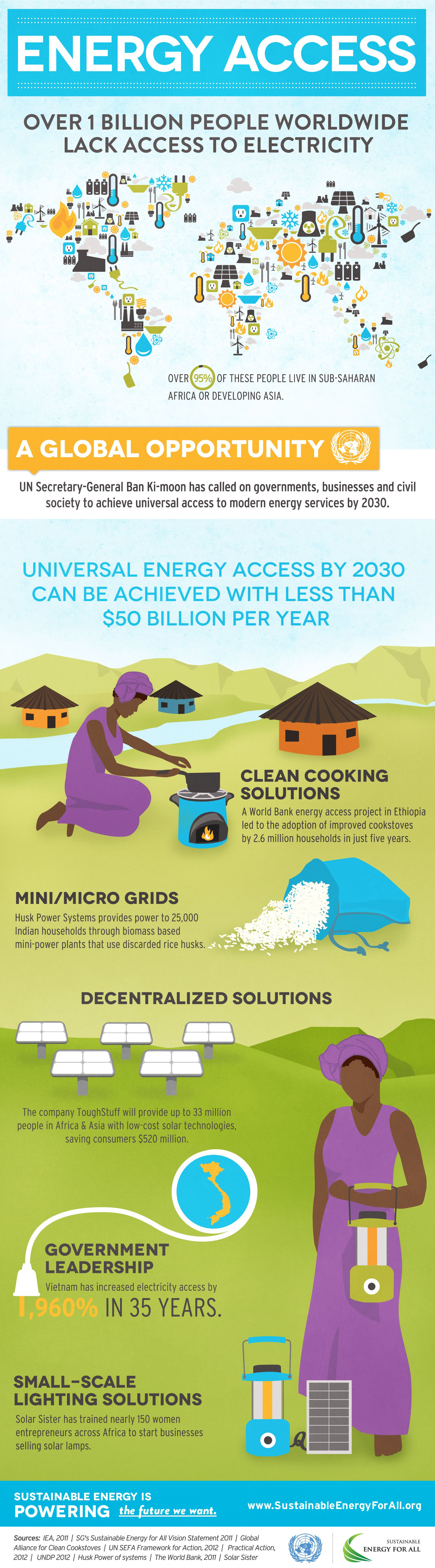 Worldwide-Energy-Access-infographic