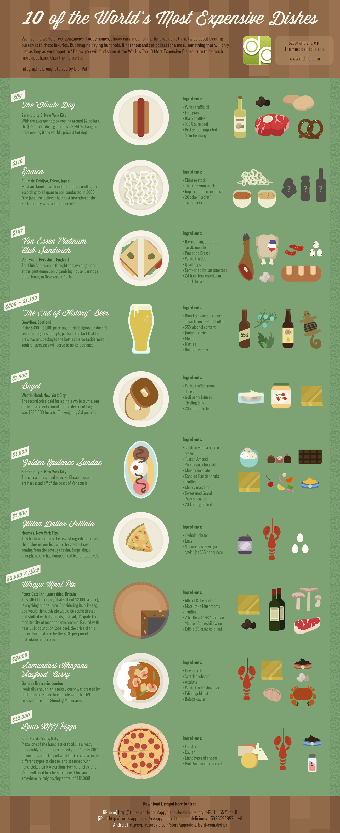 worlds-Most-Expensive-Dishes-infographic