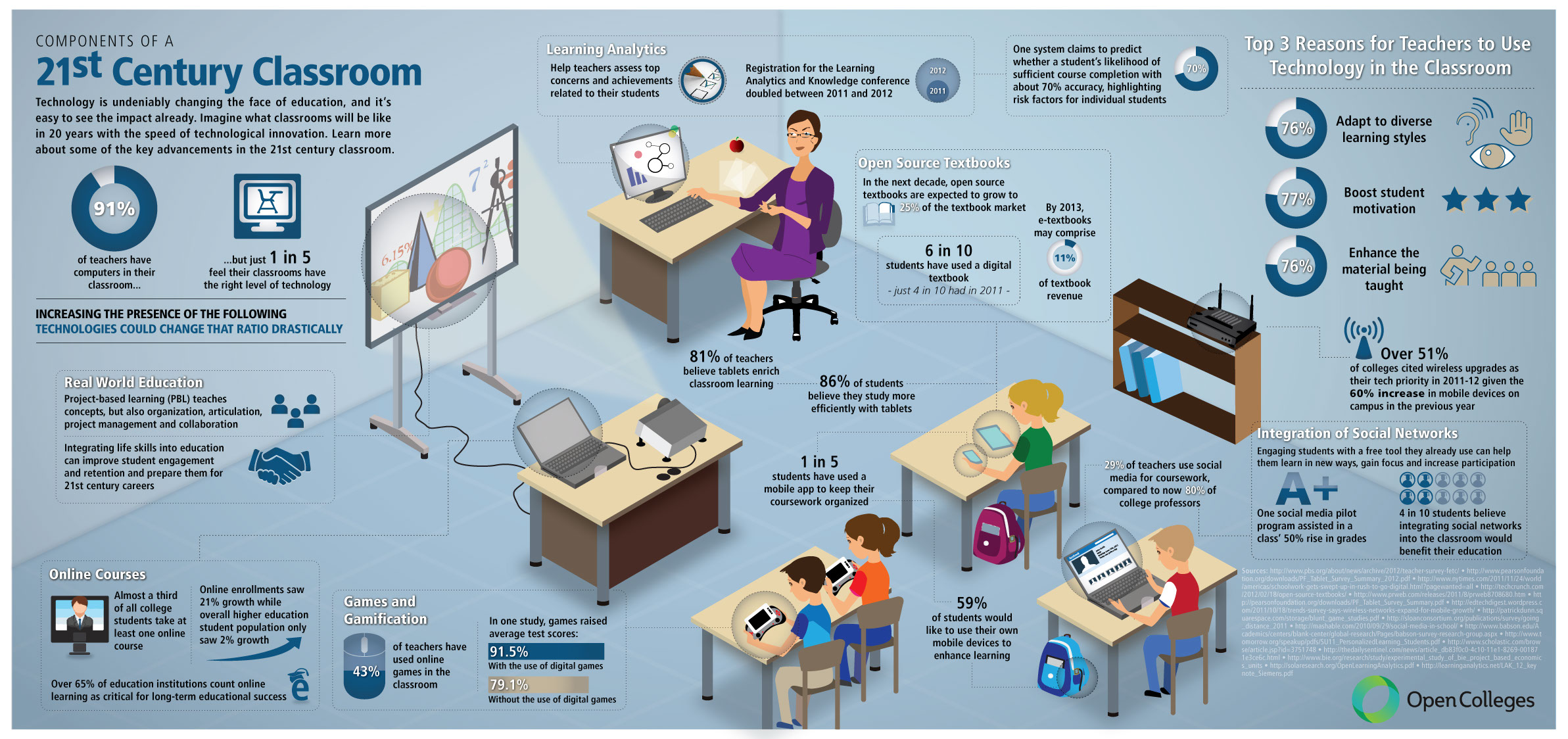 Modern Day Classroom Technology : Technology in classrooms infographics mania