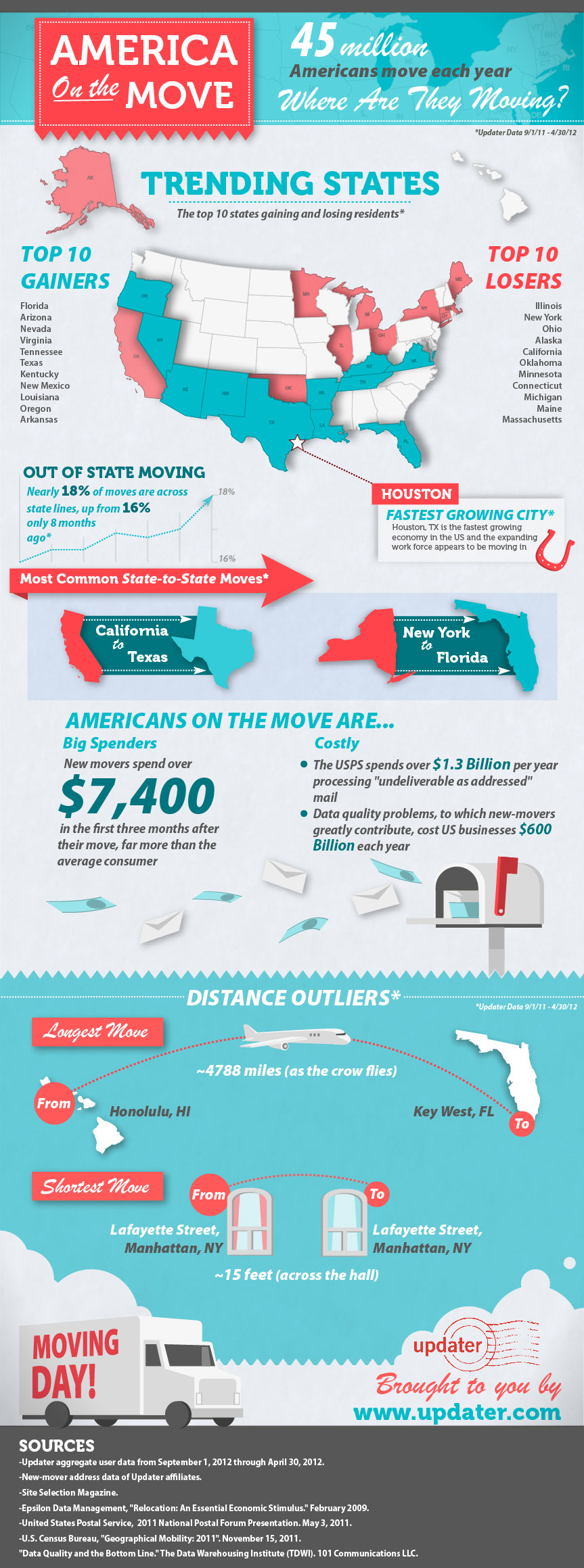America-On-The-Move-infographic