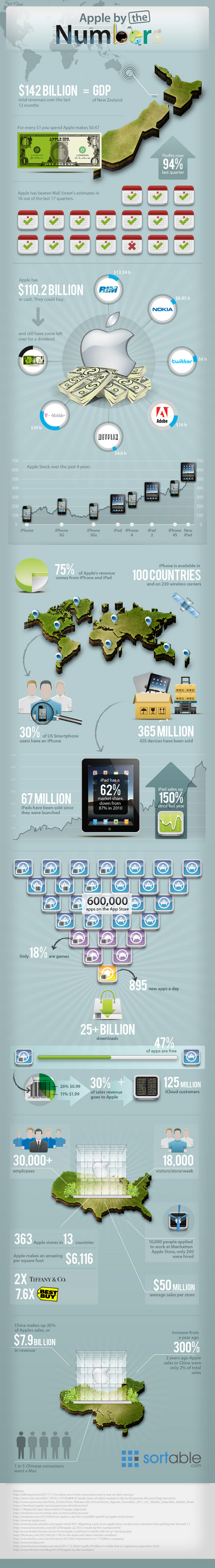 Apple-By-The-Numbers-infographic