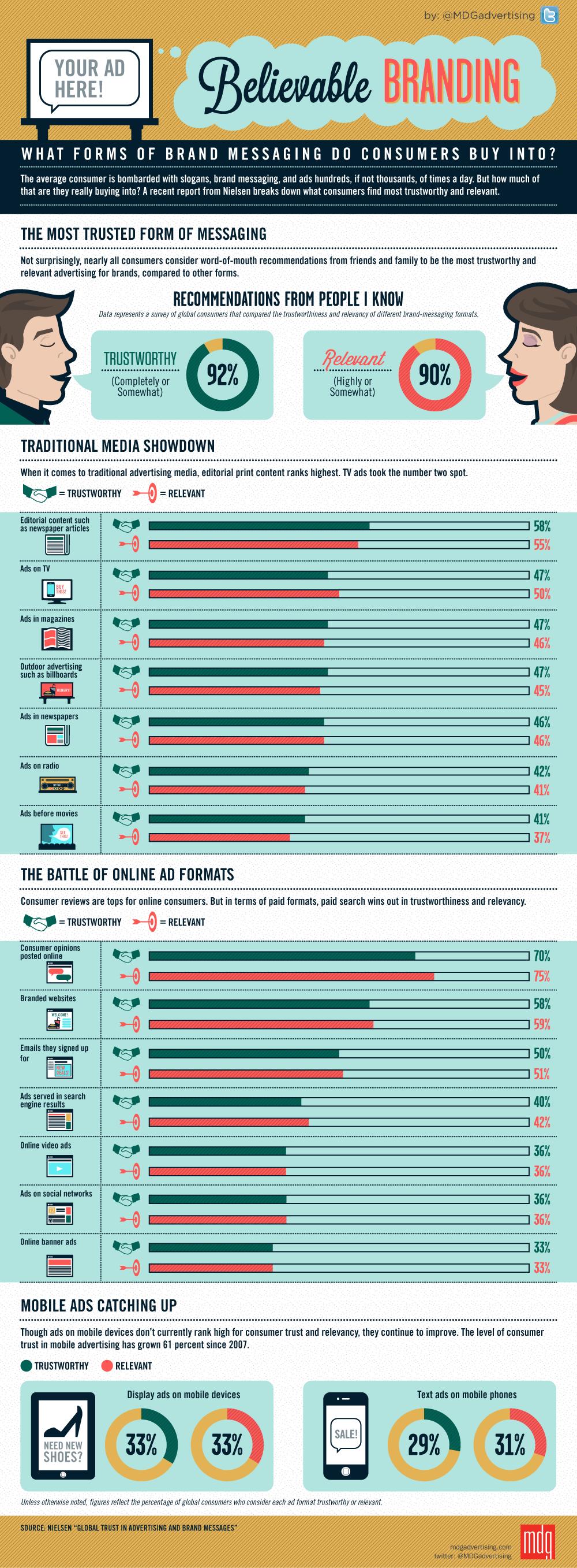 Believe in Brands-infographic