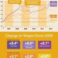 Best Paid Jobs 2012