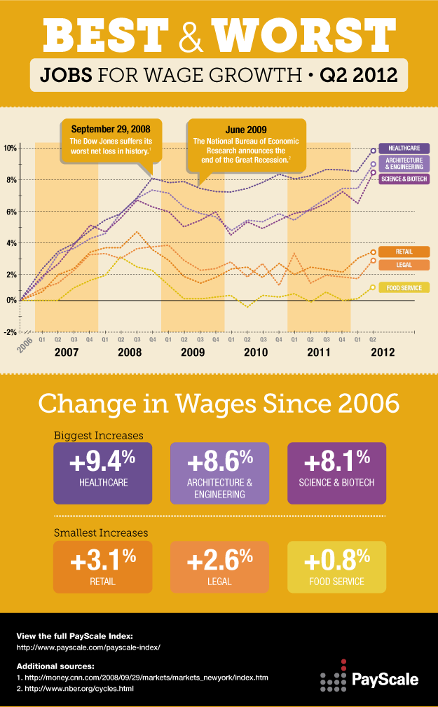 Best Paid Jobs 2012-infographic