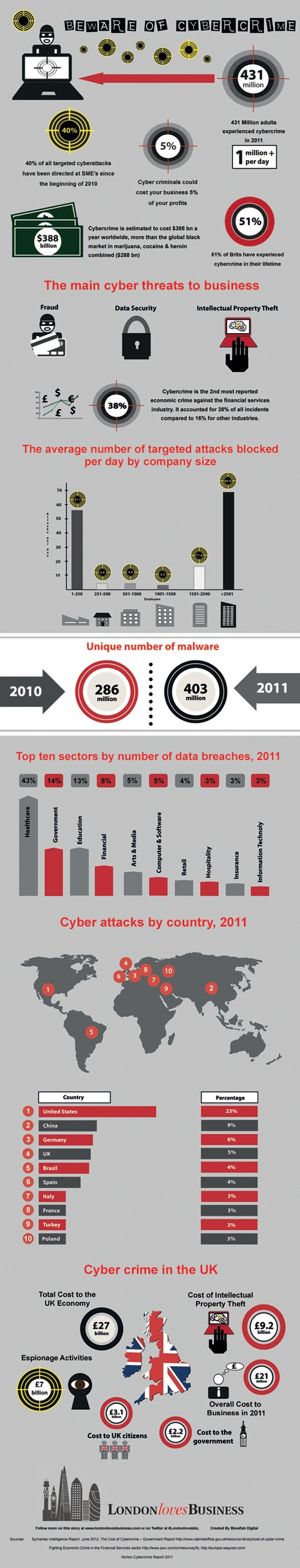 Beware-Of-Cybercrime-infographic