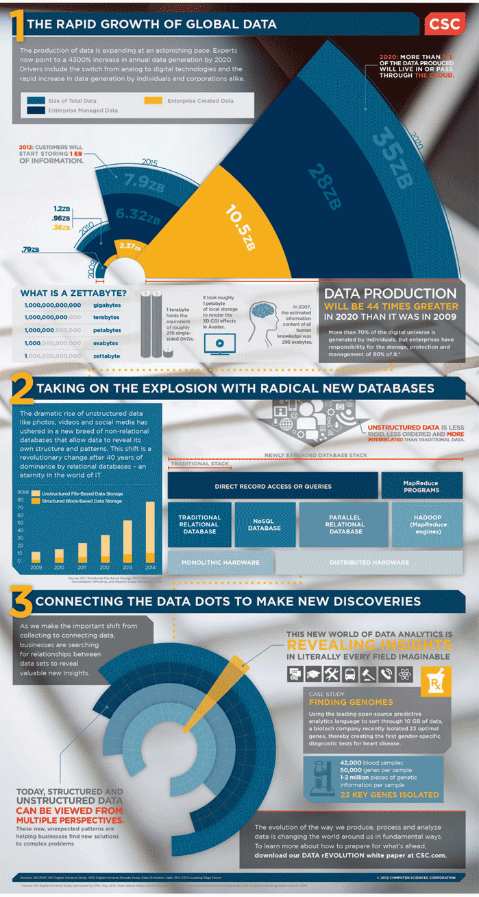 Big-Data-Management-infographic