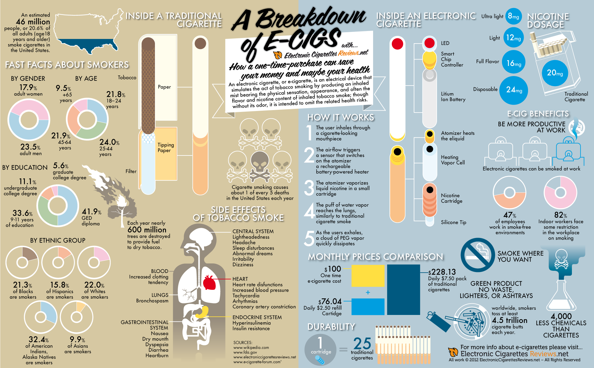 Breakdown-Of-Electronic-Cigarettes-infographic