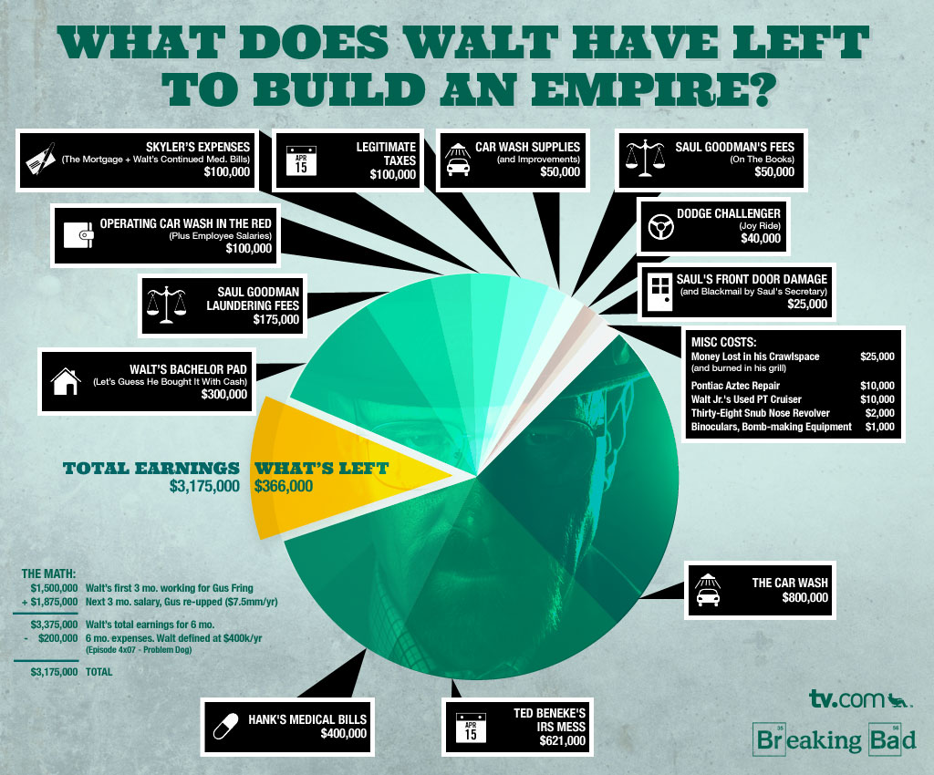 Breaking Bad: Walter's holdings-infographic