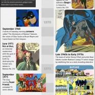 Brief History Of Batman
